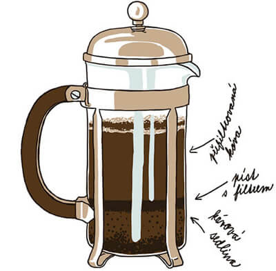 French press návod na přípravu